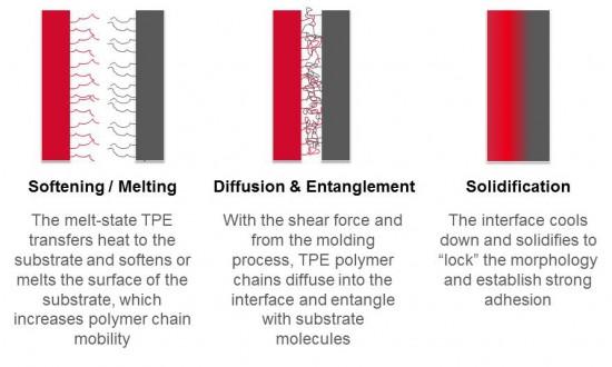 TPE Overmolding Adhesion Explained
